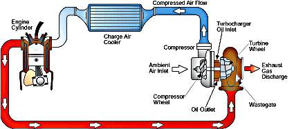 انواع موتور خودرو