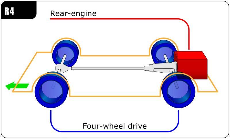 محل قرار گیری موتور و سیستم انتقال قدرت