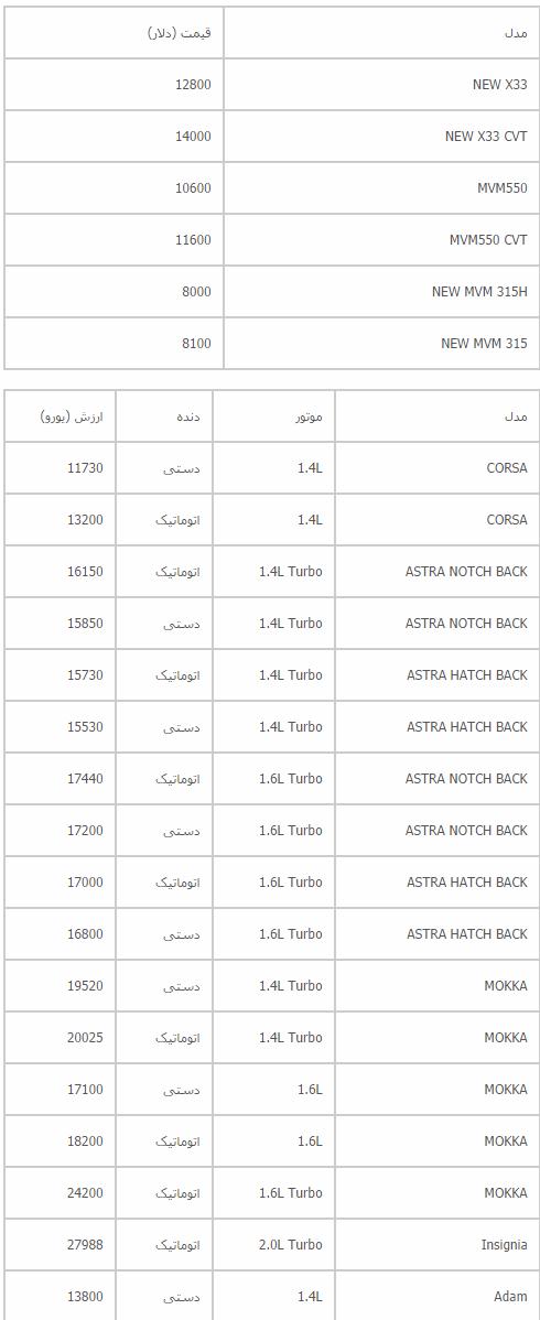 قیمت ام وی ام و اوپل وارداتی 2014 اعلام شد